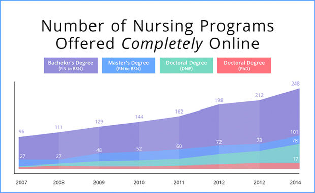More Nurses Find Competitive Edge in Online Education